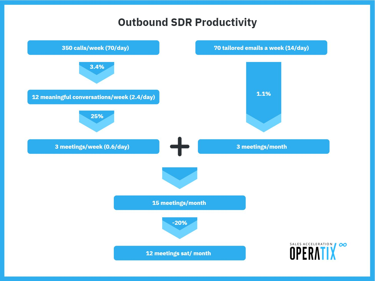 Outbound SDR productivity flow chart