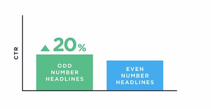 Sử dụng một số lẻ trên dòng tiêu đề của bạn là một trong những chiến lược trả tiền cho mỗi lần nhấp chuột