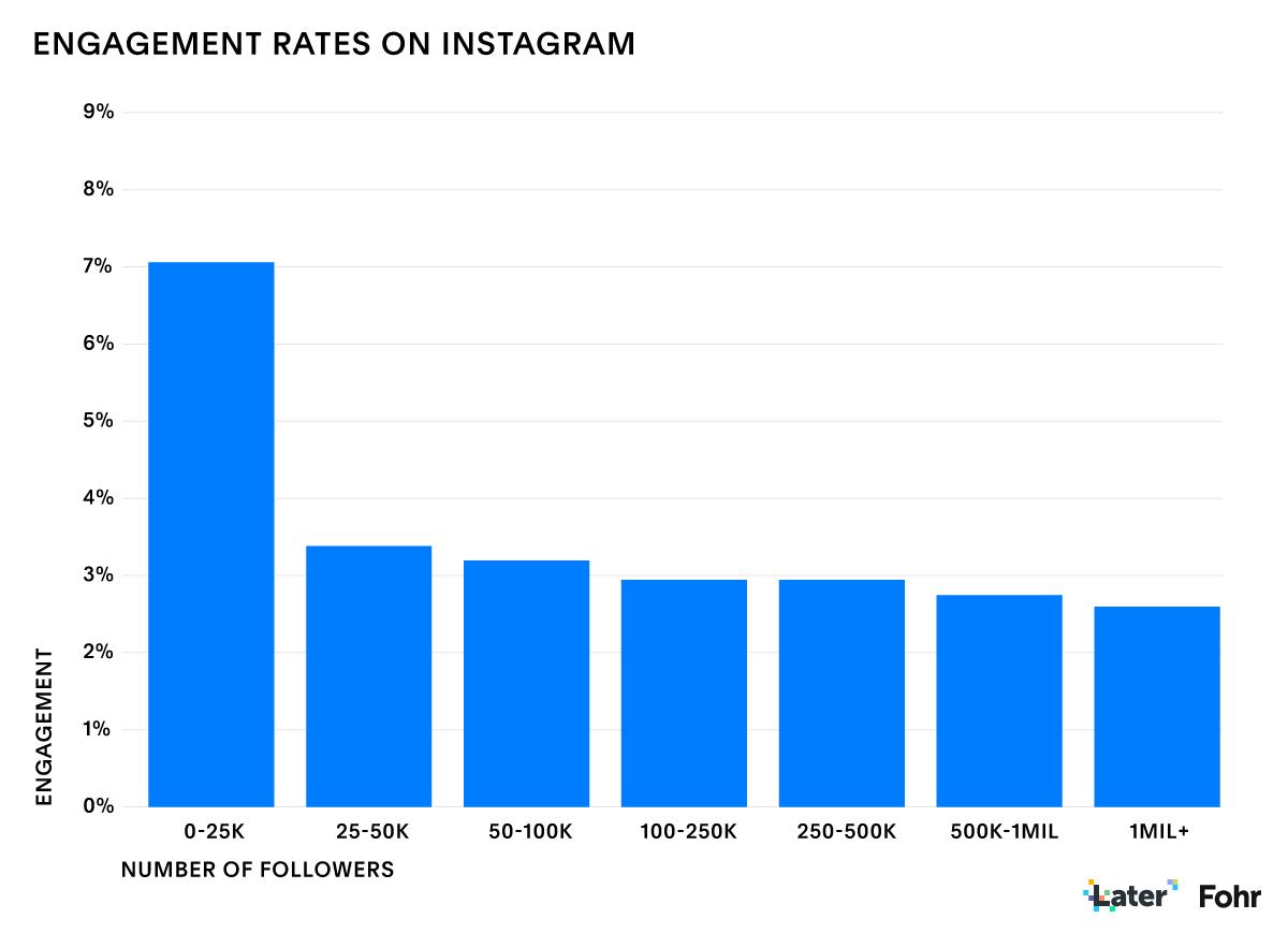 Engajamento proporcional de acordo com número de seguidores. Gráfico: Fohr.