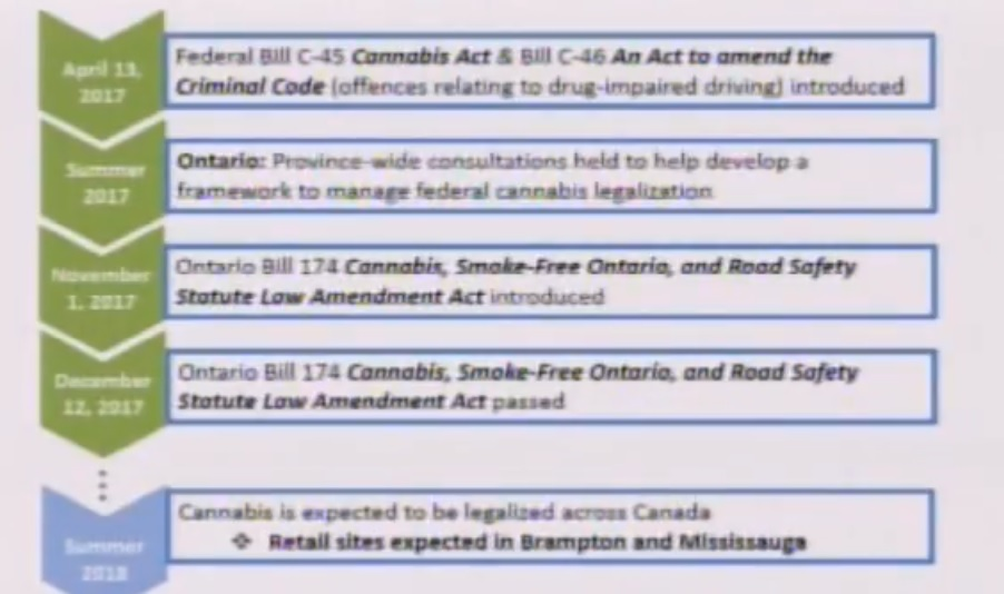 Region Of Peel Mississauga Room Rental Agreement Template