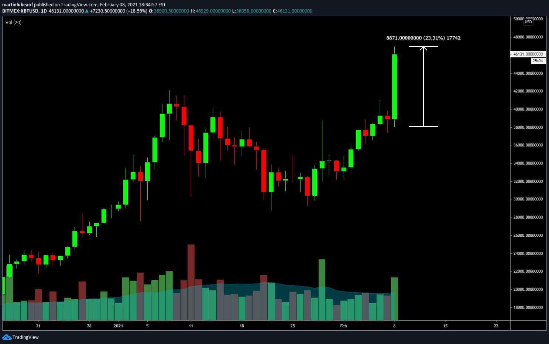 Maior candle de alta de 24 horas do Bitcoin (BTC).