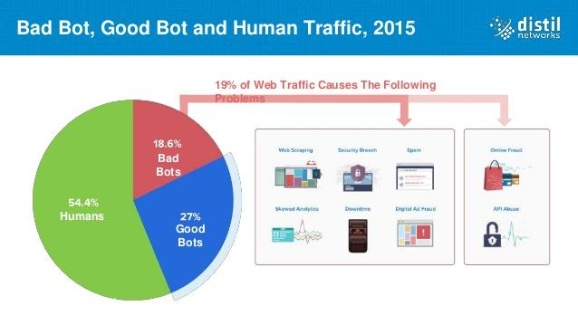 report about the average global traffic.