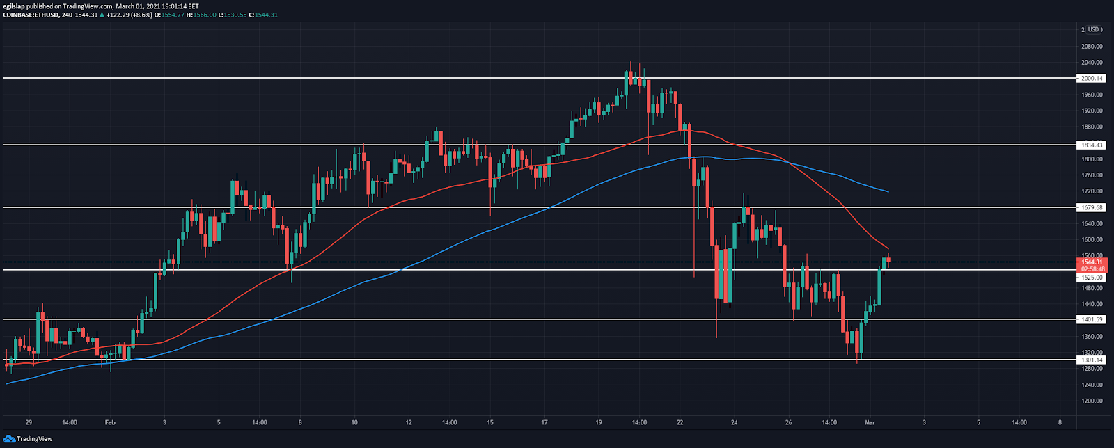 Weekly Crypto Price Analysis 1st Mar: BTC, ETH, DOT, UNI, SUSHI 3