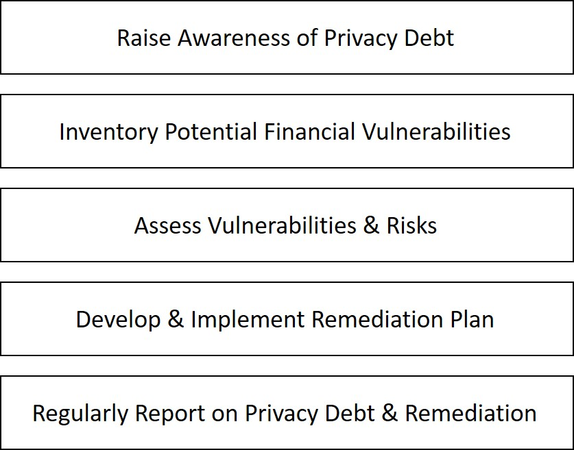 Privacy debt remediation process