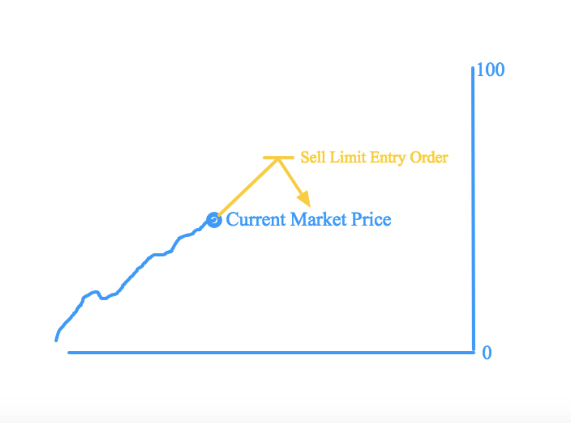 sell-limit-entry