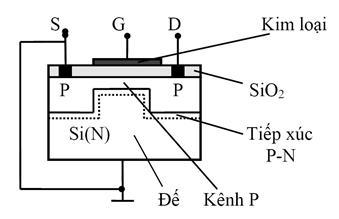 cấu tạo của MOSFET kênh sẵn