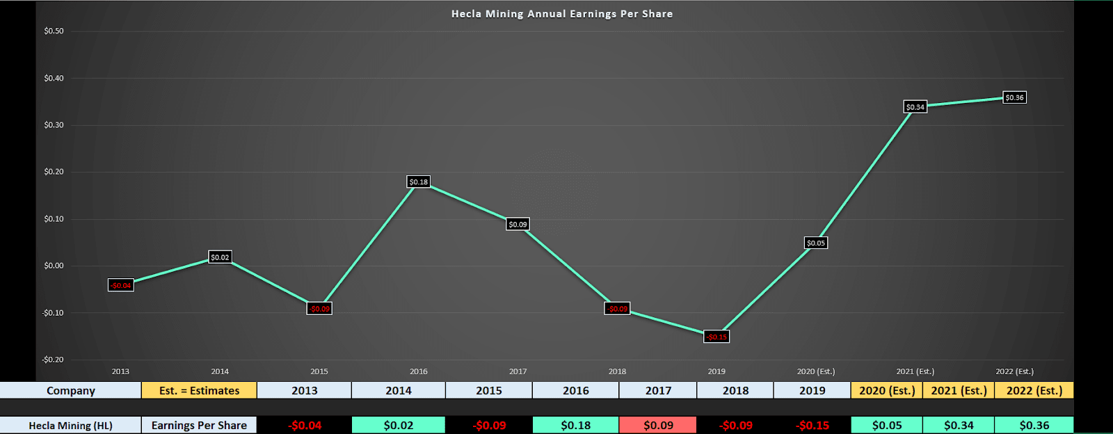 Chart, line chart Description automatically generated