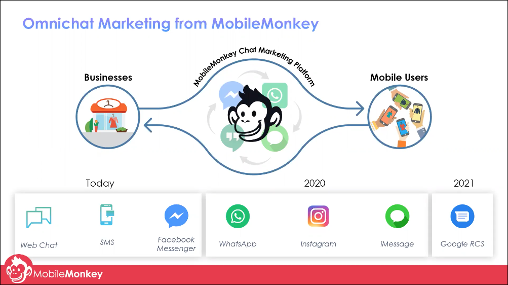 omnichat marketing from mobilemonkey