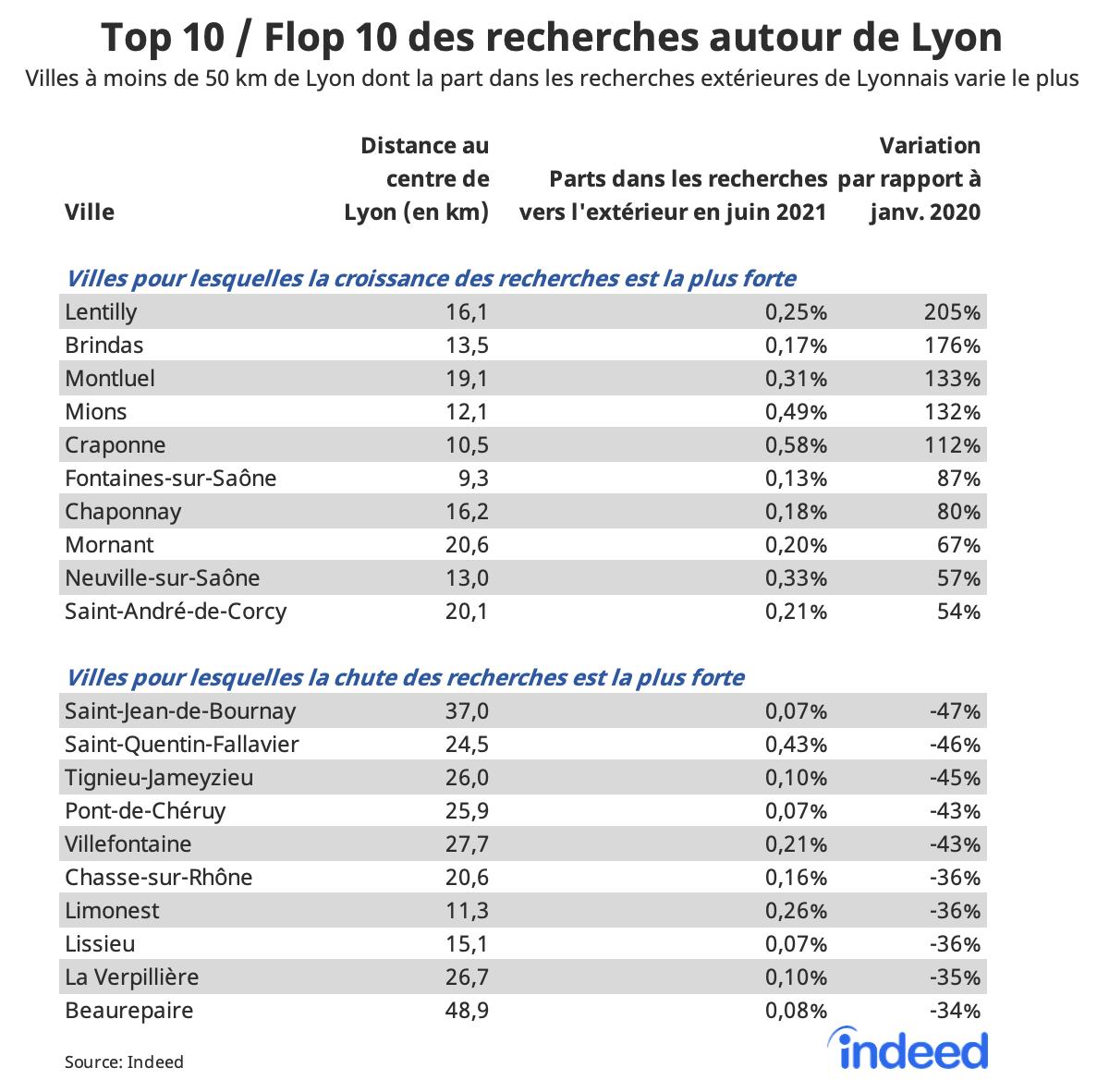 Le tableau figure les villes à moins de 50 km de Lyon qui ont connu la plus forte croissance dans les recherches de Lyonnais. Les colonnes affichent la distance des villes au centre de Lyon (en km), la part de la ville dans les recherches en dehors de Lyon en juin 2021 et la variation de cette part par rapport à janvier 2020, en %.