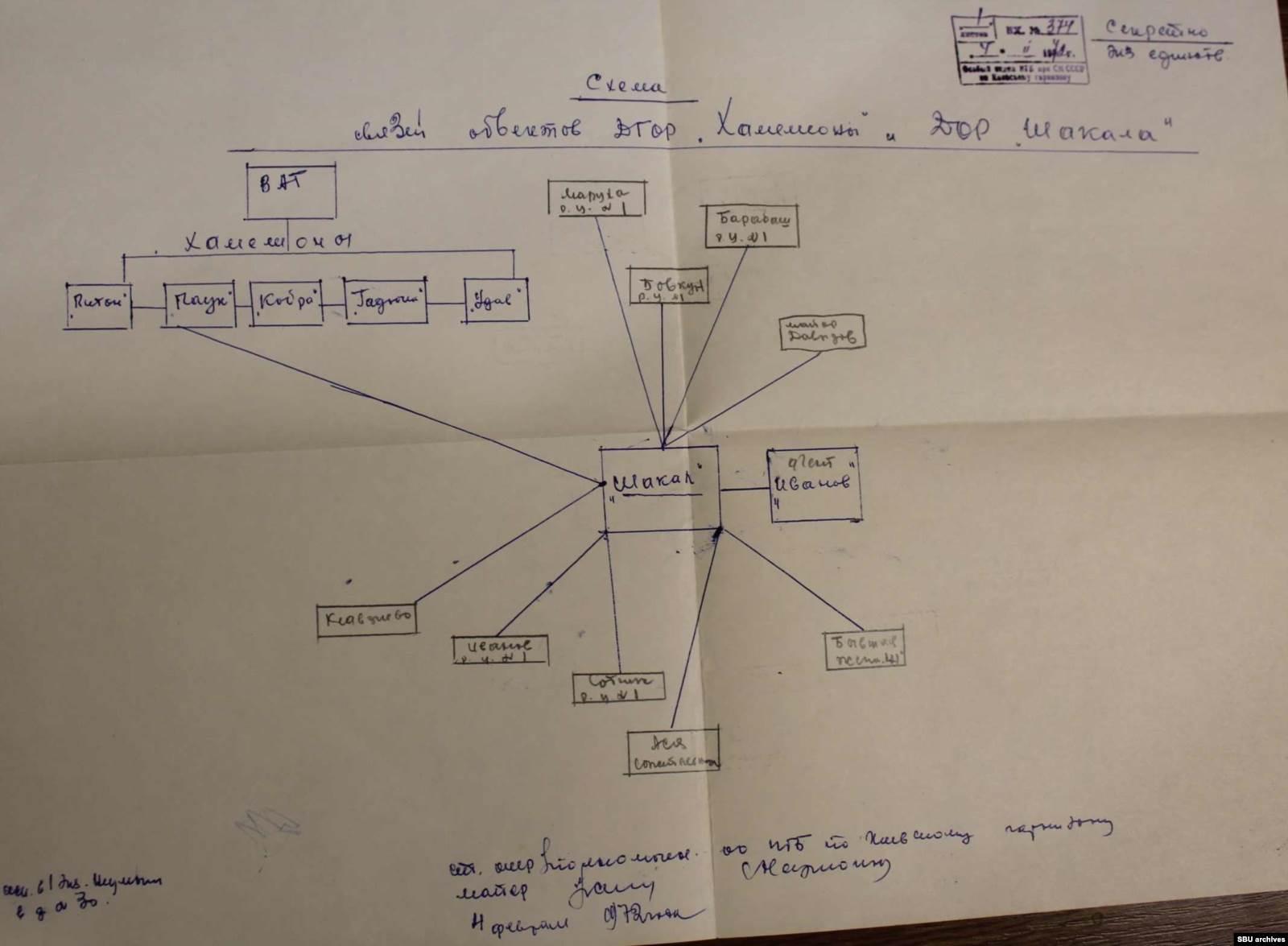 Составленная КГБ схема связей Пушкаря. Из оперативного дела