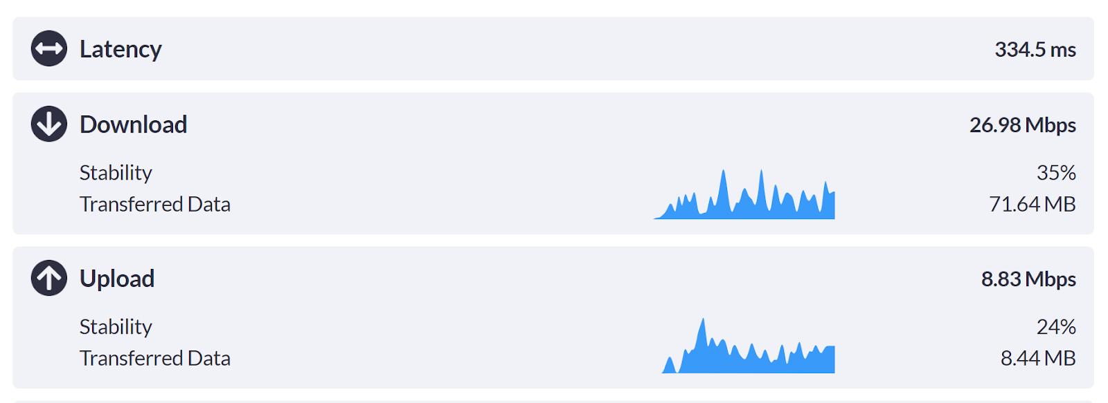surfshark vpn review internet speeds