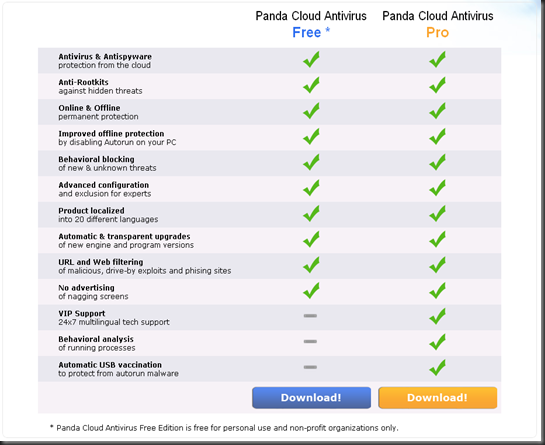 Panda Cloud Antivirus Feature