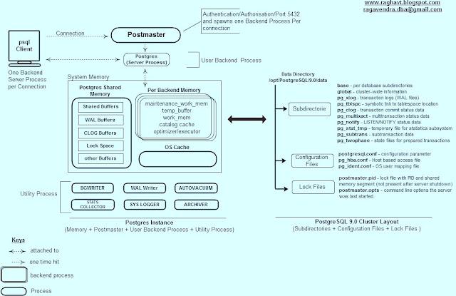 Database technologies postgrespluspostgresql instance diagram somediagrams ccuart Image collections