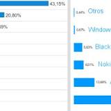 Gráfico porcentajes de usuarios móviles