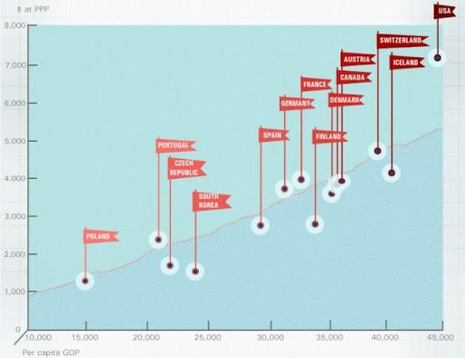 Gasto Sanitario por PIB