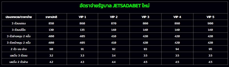อัตราการจ่ายของเว็บหวยออนไลน์ Jetsadabet รูปที่ 2