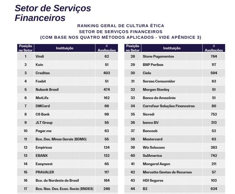 Foxbit supera Nubank e é eleita uma das empresas mais éticas do Brasil
