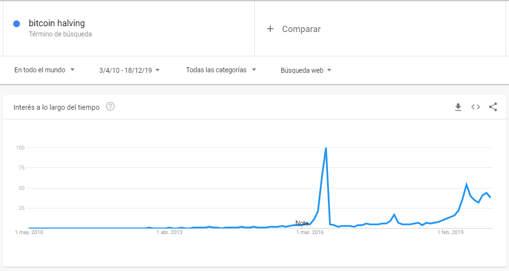 Gráfico del interés de la búsqueda Bitcoin Halving en Google