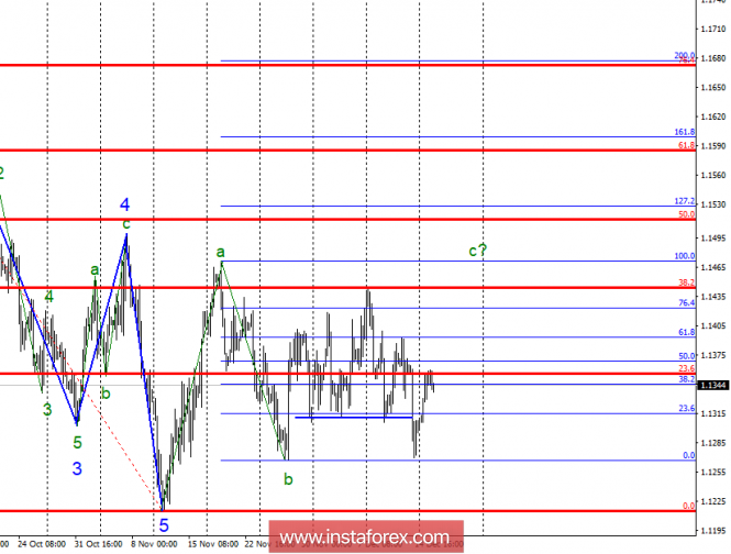 Wave analysis of EUR / USD for December 18. Wave counting is complicated before the holidays