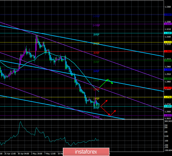 """Overview for GBP/USD on May 22. The forecast for the system """"Regression Channels"""". Theresa May's new attempt to push her"""