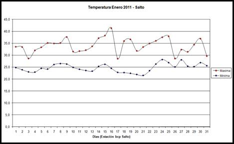 Temperatura maxima y minima (Enero 2011)