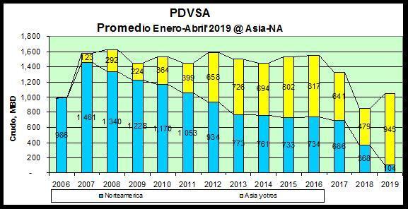 EEUU extiende por tres meses autorización a Chevron para operaciones en Venezuela