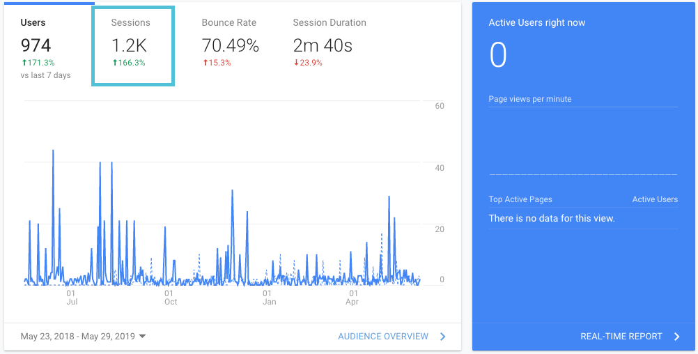 sessions in Google Analytics