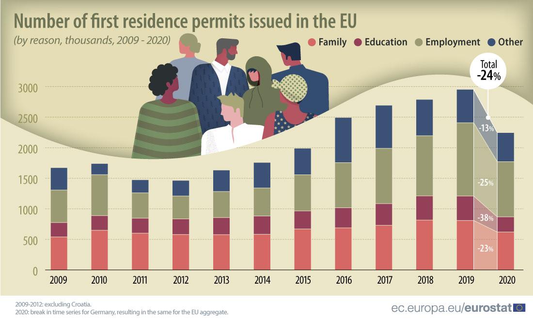 Imigracja do UE w latach 2009-20