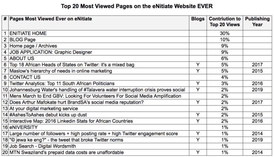 eNitiate Web stats | Top 20 Most Viewed Pages EVER