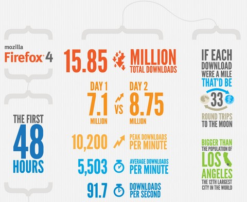 The First 48 Hours of Firefox 4