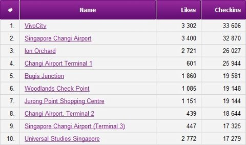 Singapore Top 10 Facebook Check-in Places