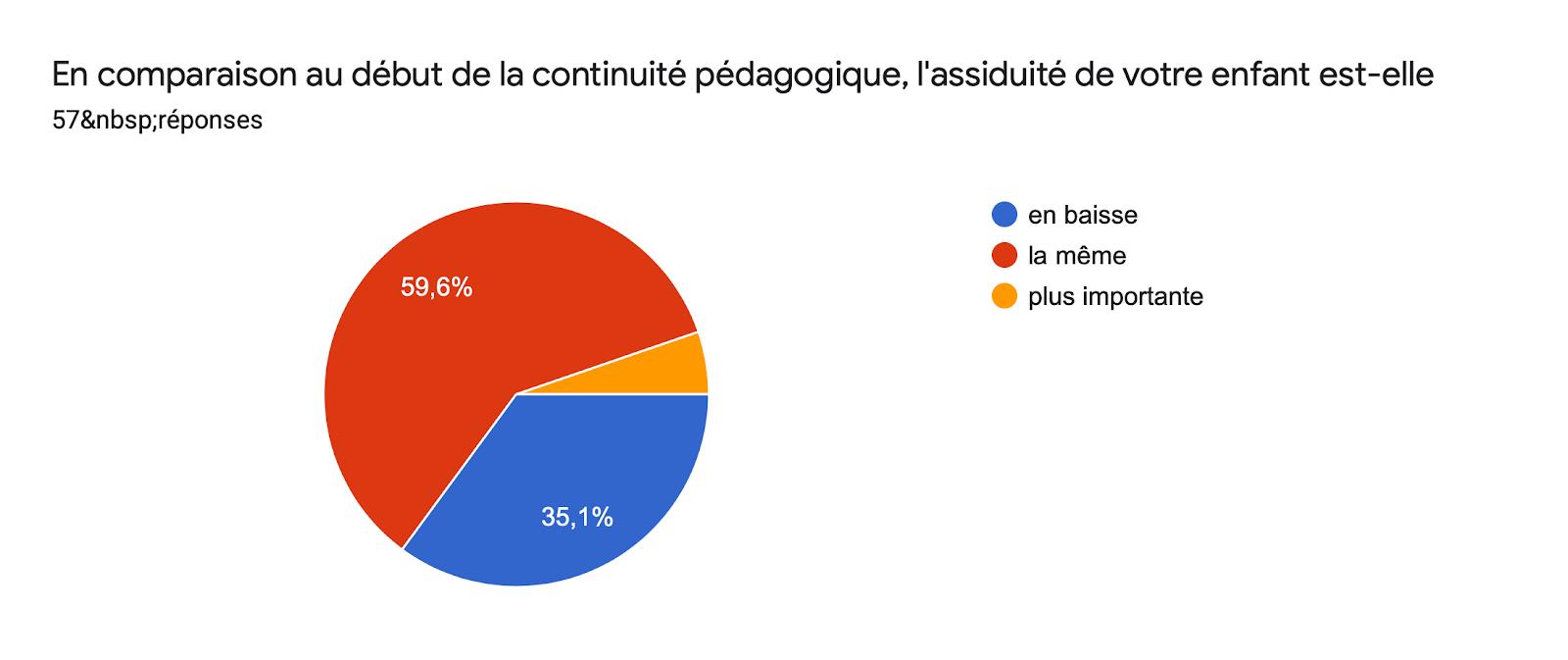 Tableau des réponses au formulaire Forms. Titre de la question: En comparaison au début de la continuité pédagogique, l'assiduité de votre enfant est-elle. Nombre de réponses: 57réponses.