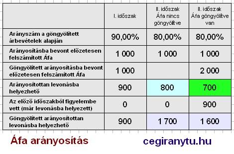 Áfa arányosítás kalkulátor