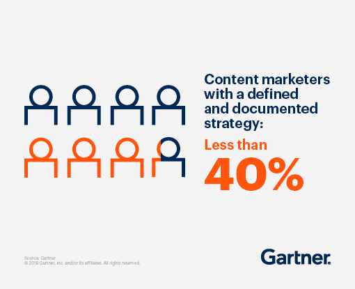 Less than 40% content marketers have a defined strategy