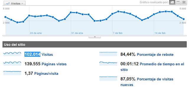 Superamos las 100.000 Visitas mensuales… Gracias!! a todos