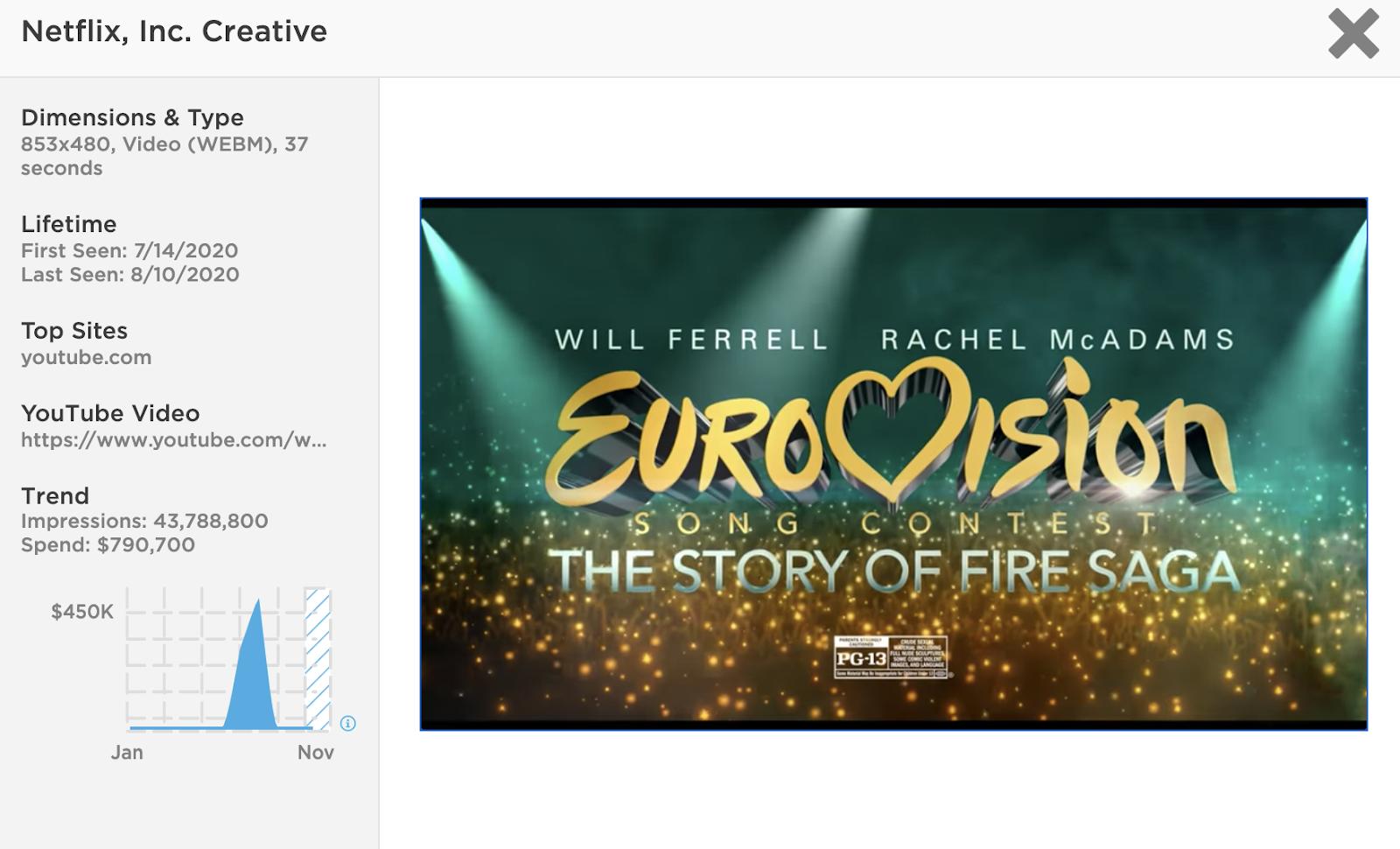 EuroVision Netflix Ad YouTube