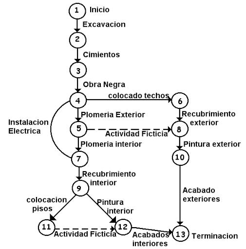 unidad 3  planeaci u00f3n y control de proyectos cpm  pert a  diagramas de gantt y b  diagramas de red