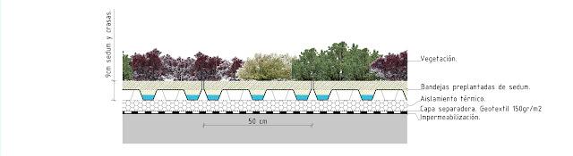 Sistema epífita de cubierta ajardinada
