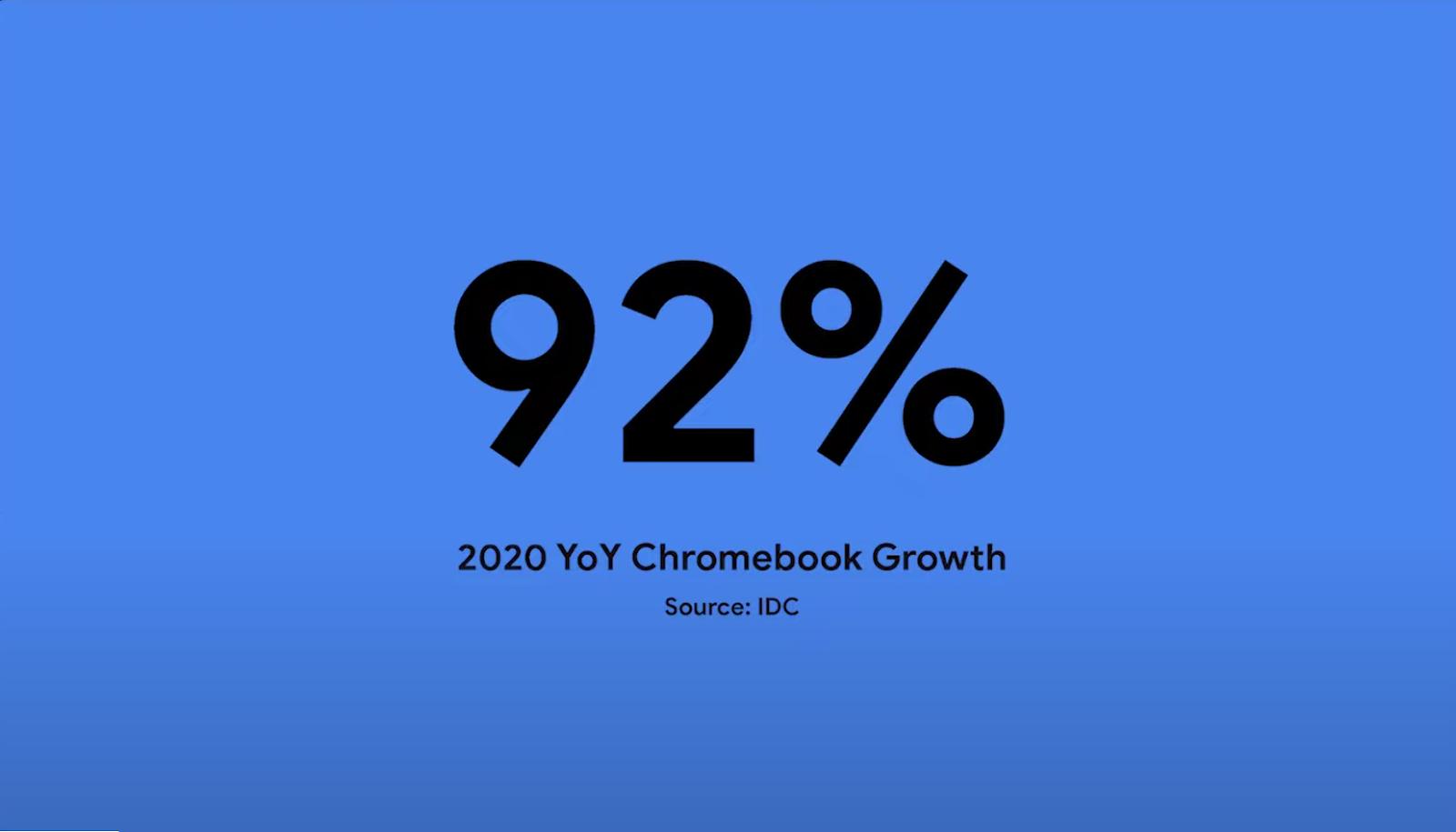 La part de marché des Chromebook augmente de 92% en 2020
