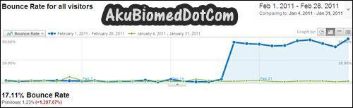 Graf Bounce rate blog AkuBiomed bulan Feb vs Jan