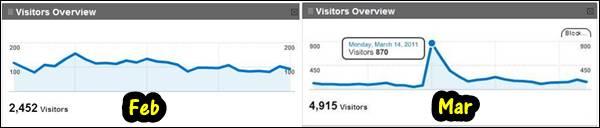 Perbezaan trafik blogg AkuBiomed untuk bulan Feb dan Mar