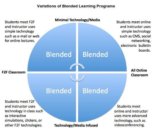Variations of Blended Learning