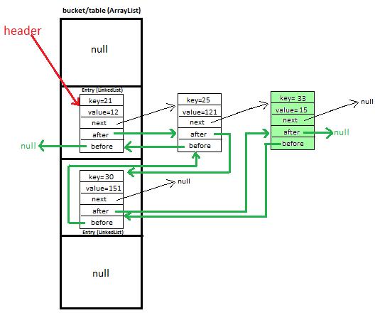 JavaMadeSoEasy com (JMSE): LinkedHashMap Custom