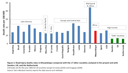 Mozambique - Global Burden of Road Injuries