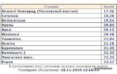 Нижний Новгород - Киров