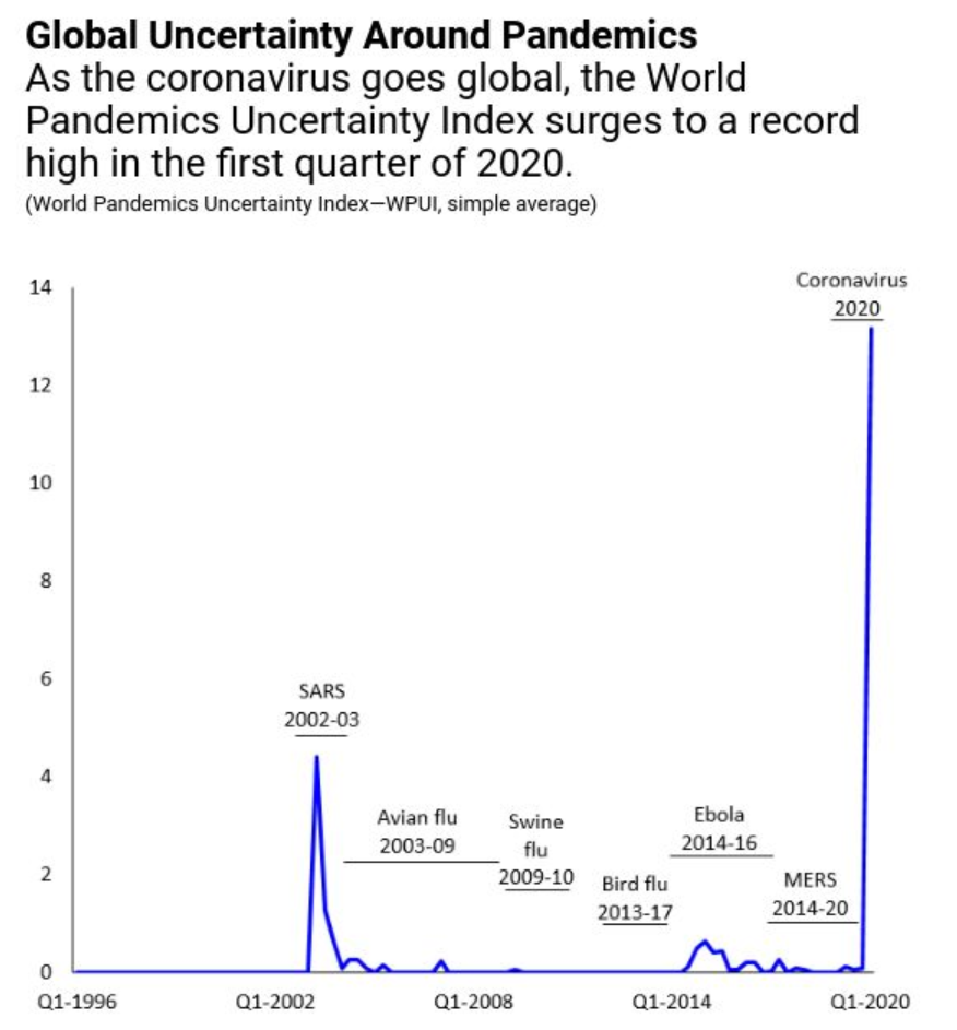 "Graph: Global Uncertainty Around Pandemics – ""As the coronavirus goes global, the World Pandemics Uncertainty Index surges to a record high in the first quarter of 2020."""