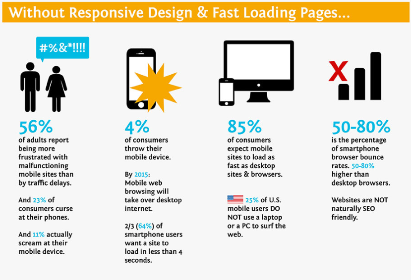 Without Responsive Web Design You Can Lose Out