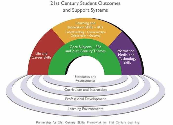 Mô hình kỹ năng thế kỷ 21 do Tổ chức đối tác giáo dục thế kỷ 21 và Bộ Giáo dục Hoa Kỳ công bố