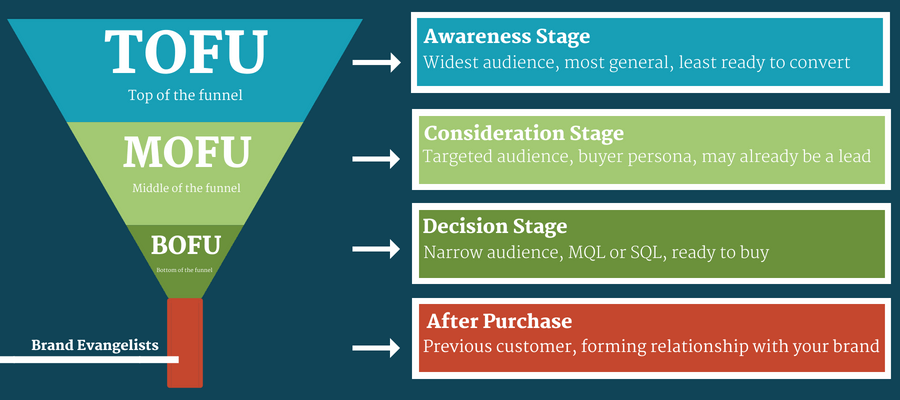 Content marketing funnel chart