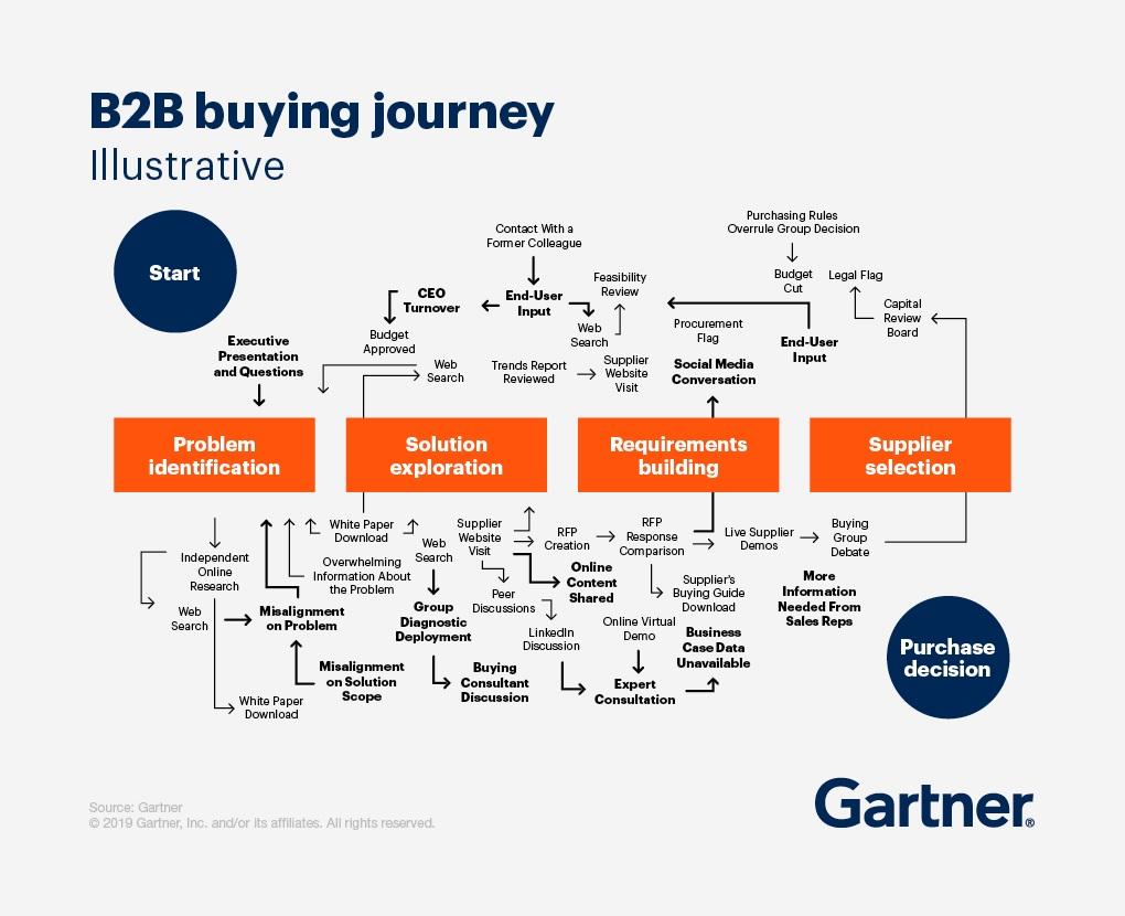 Gartner Group Buyers Journey
